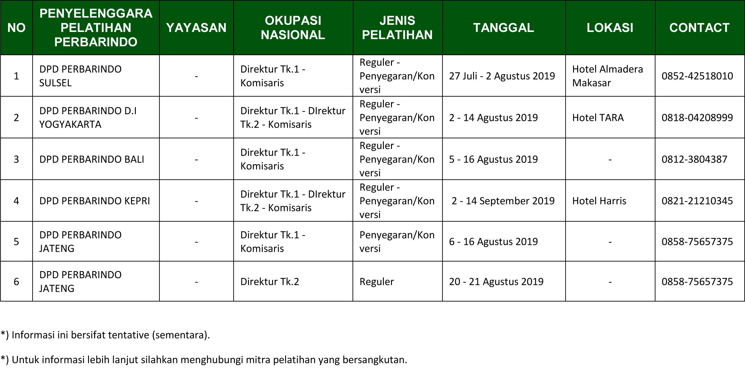 JADWAL SERTIFIKASI DIREKSI DAN KOMISARIS BPR-BPRS  2019 – PERBARINDO